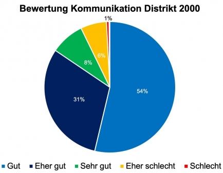 Bewertung Kommunikation Rotary Distrikt 2000 (Die Bewertung «Sehr schlecht» [weniger als 1%] ist nicht visualisiert.)